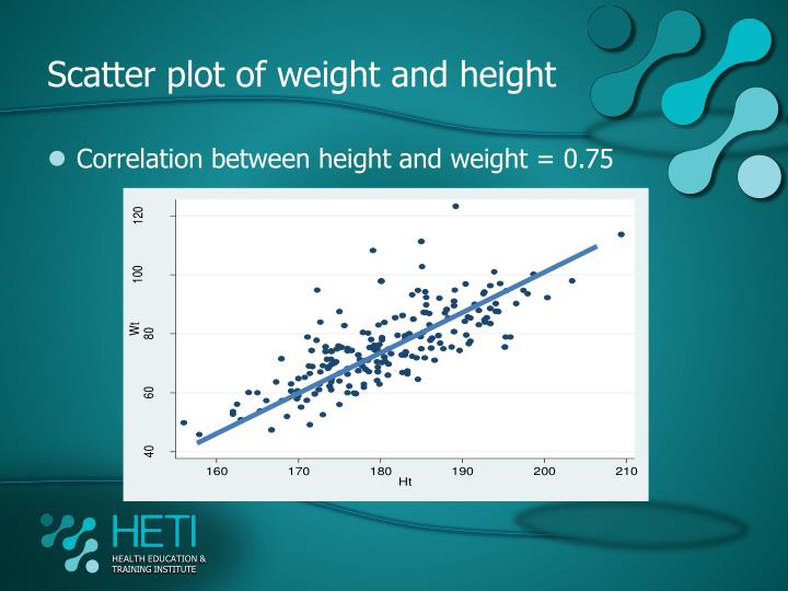 Scatter plot of weight and height