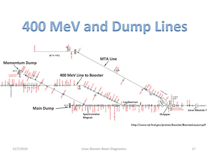 400 MeV and Dump Lines