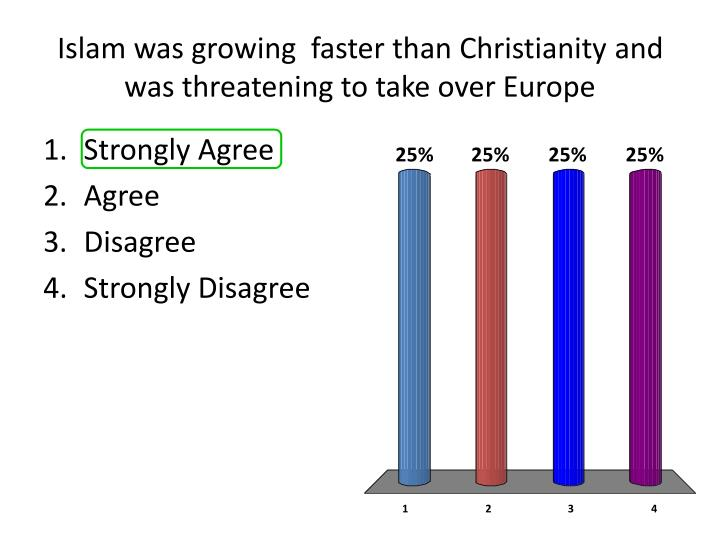 Islam was growing  faster than Christianity and was threatening to take over Europe