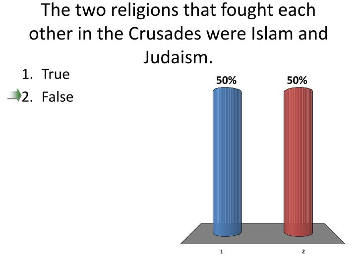 The two religions that fought each other in the Crusades were Islam and Judaism.