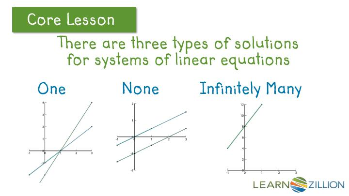 There are three types of solutions for systems of linear equations
