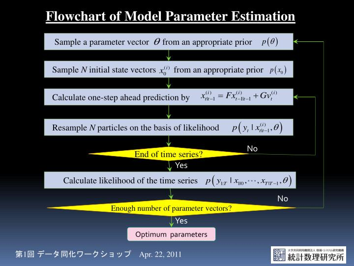 Flowchart of Model Parameter Estimation