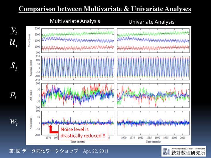 Comparison between Multivariate &