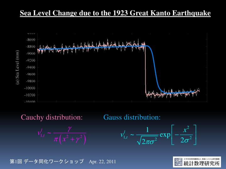 Sea Level Change due to the 1923 Great Kanto Earthquake