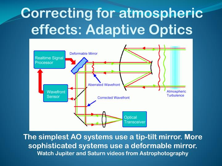 Correcting for atmospheric effects: Adaptive Optics