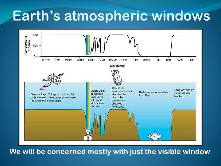 Earth s atmospheric windows