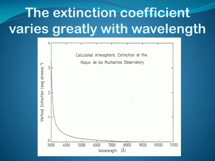The extinction coefficient varies greatly with wavelength