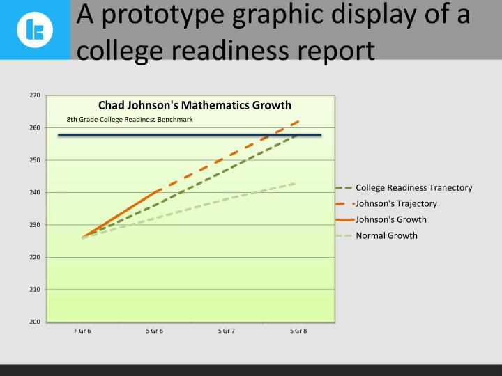 A prototype graphic display of a college readiness report