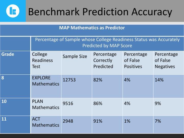 Benchmark Prediction Accuracy
