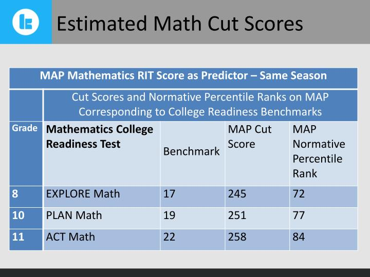 Estimated Math Cut Scores