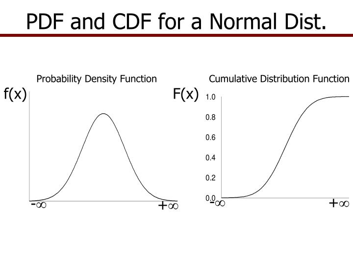 PDF and CDF for a Normal Dist.
