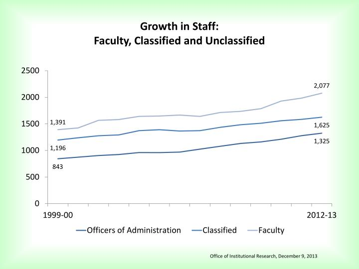 Growth in Staff: