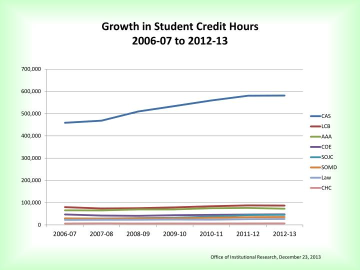 Growth in Student Credit Hours