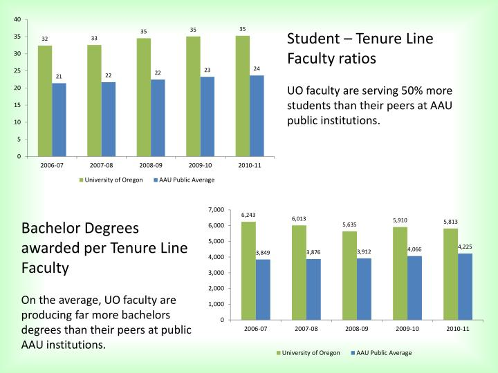Student – Tenure Line Faculty ratios