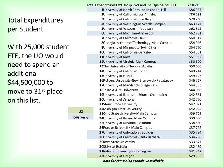 Total Expenditures per Student