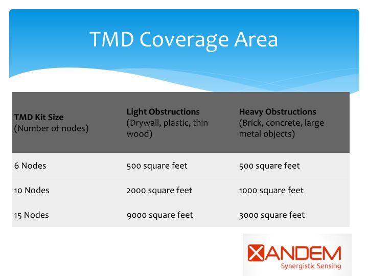 TMD Coverage Area