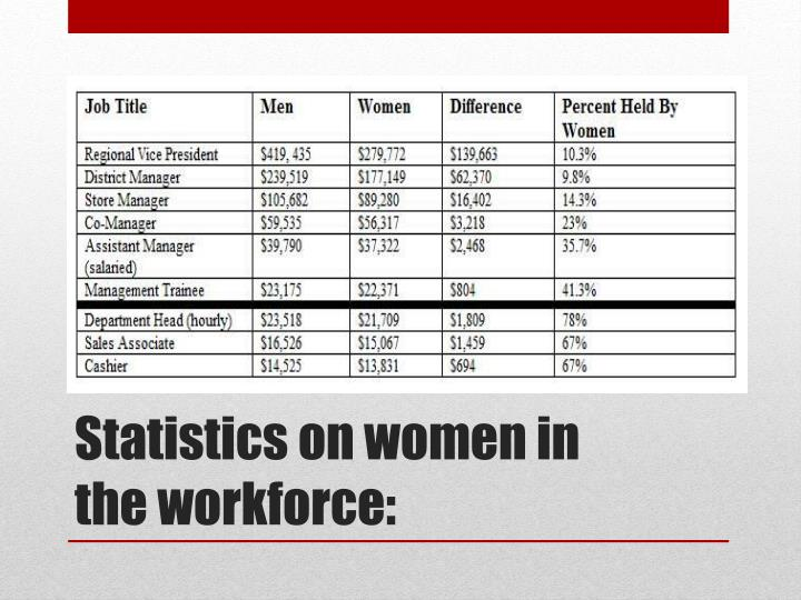 Statistics on women in the workforce: