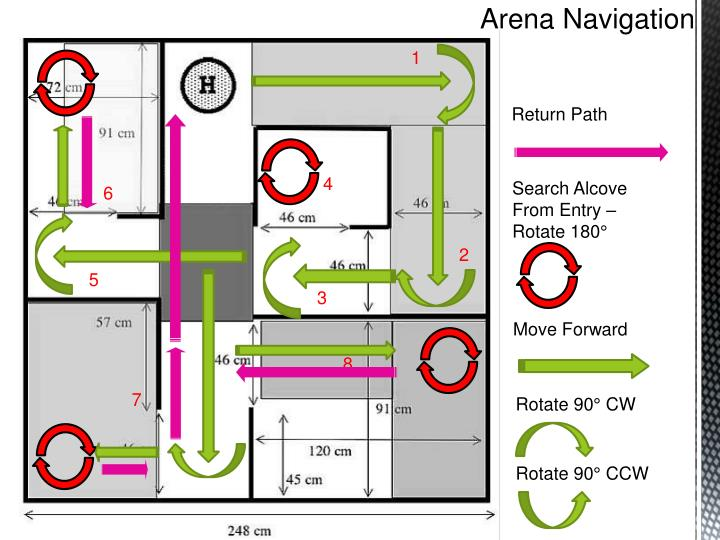 Arena Navigation