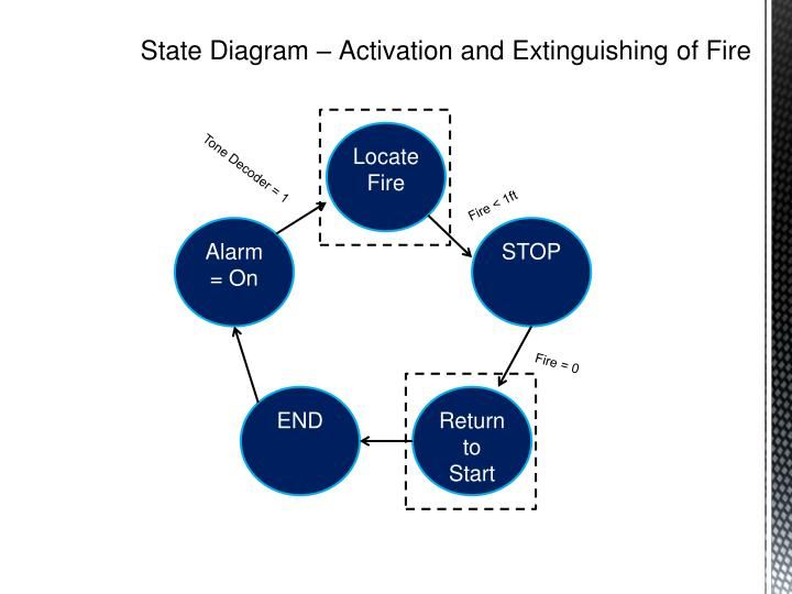 State Diagram – Activation and Extinguishing