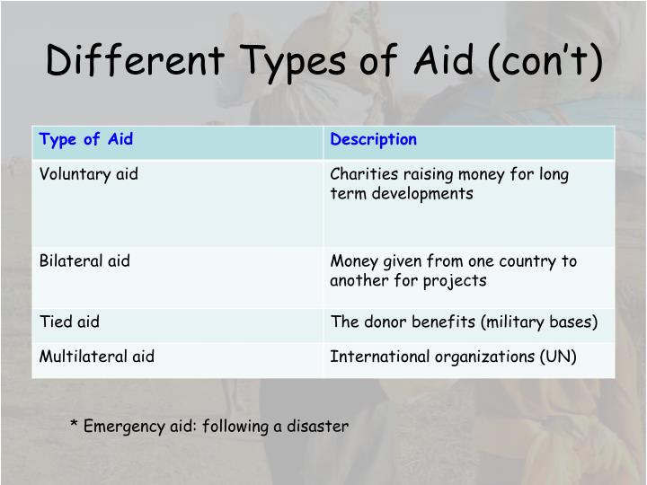Different Types of Aid (