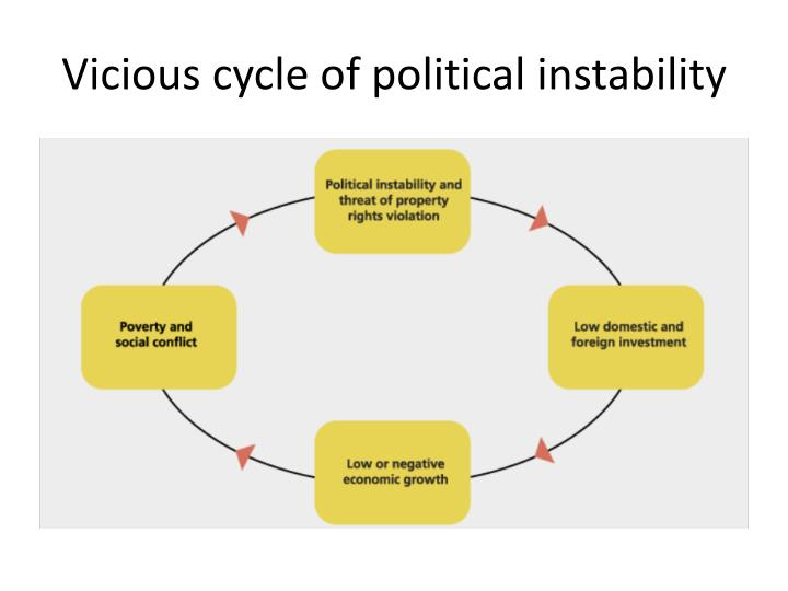 Vicious cycle of political instability