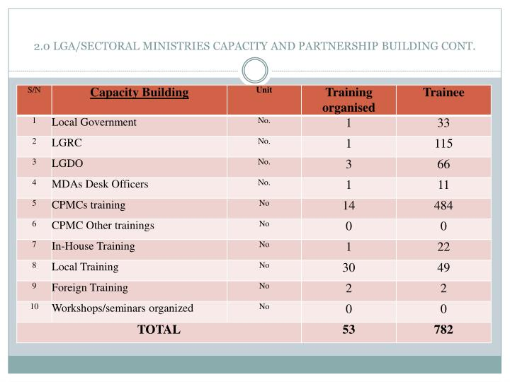 2.0 LGA/SECTORAL MINISTRIES CAPACITY AND PARTNERSHIP BUILDING CONT.