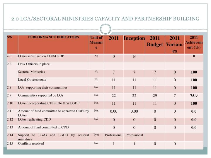 2.0 LGA/SECTORAL MINISTRIES CAPACITY AND PARTNERSHIP BUILDING