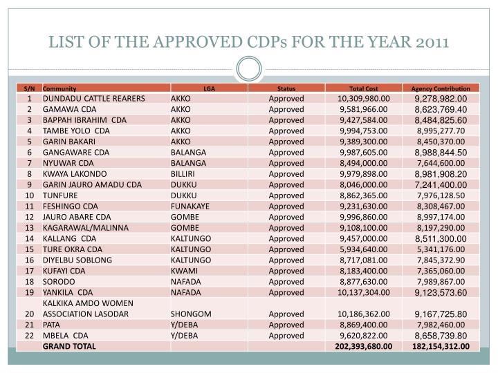 LIST OF THE APPROVED CDPs FOR THE YEAR 2011