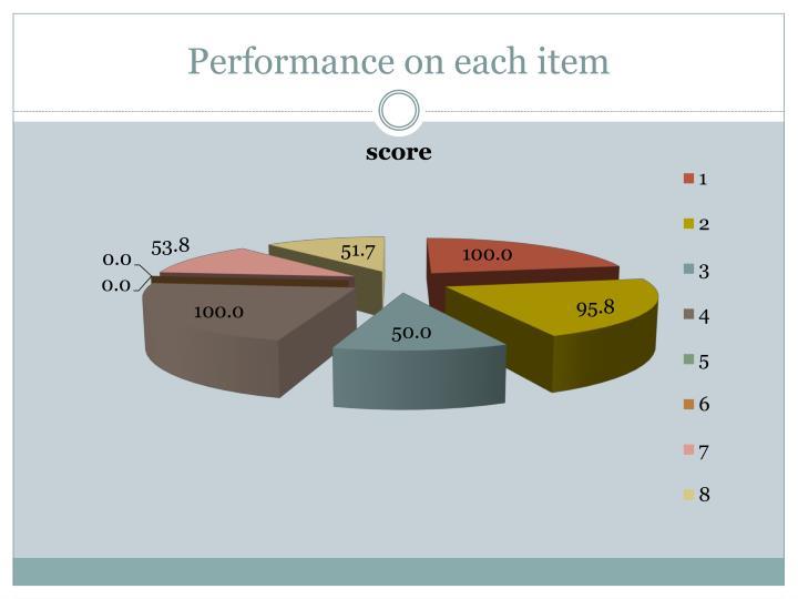 Performance on each item