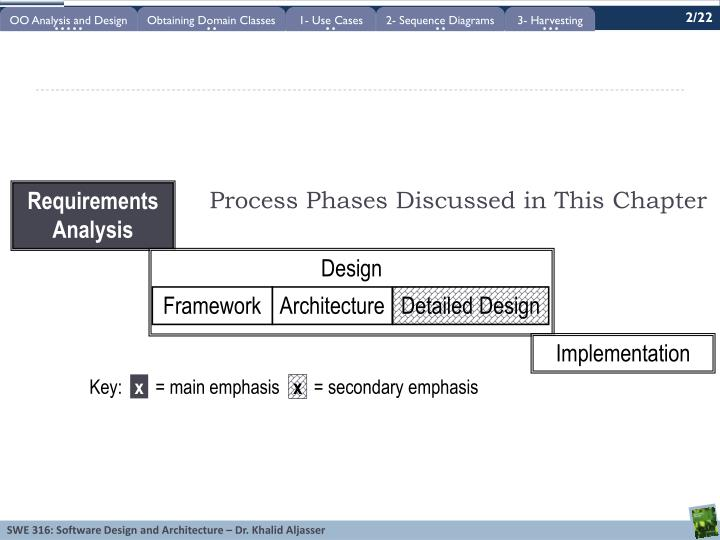 Process phases discussed in this chapter