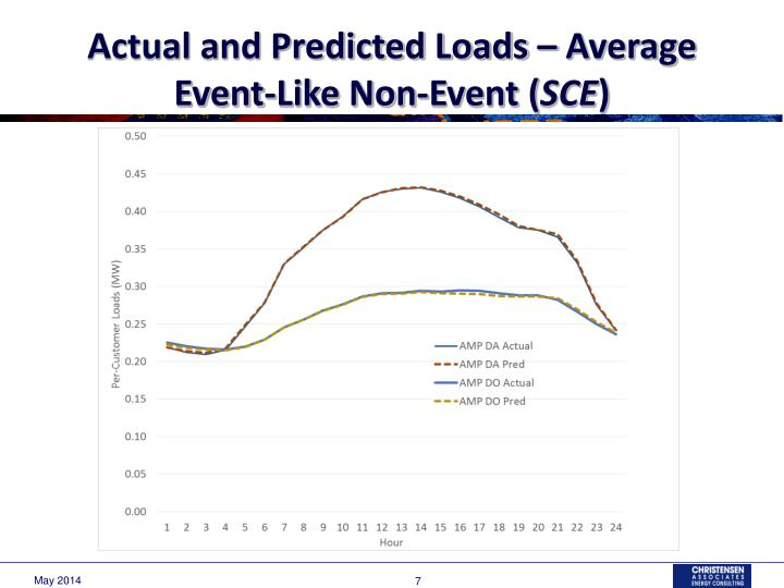 Actual and Predicted Loads – Average Event-Like Non-Event (