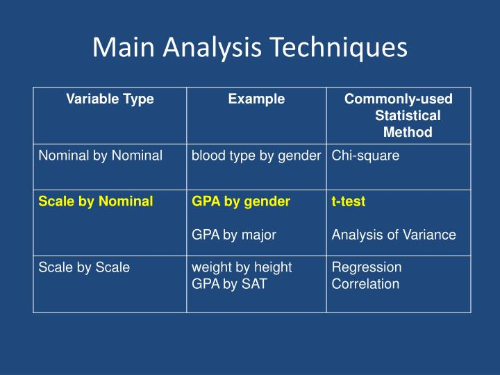 Main Analysis Techniques