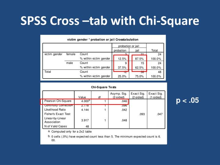 SPSS Cross –tab with Chi-Square