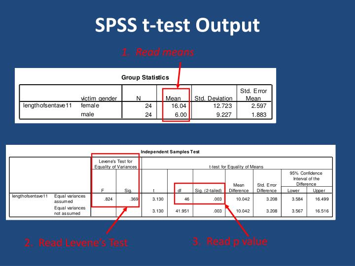 SPSS t-test Output