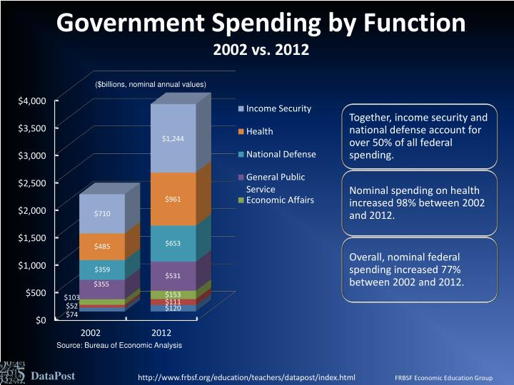 Government spending by function 2002 vs 2012
