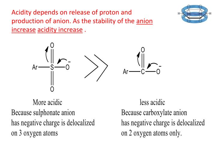 Acidity depends on release of proton and production of anion. As the stability of the