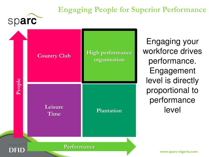 Engaging People for Superior Performance
