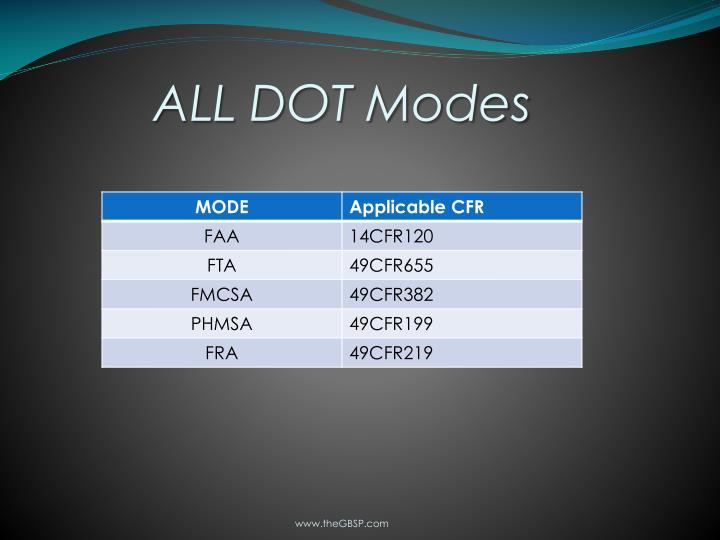 All dot modes