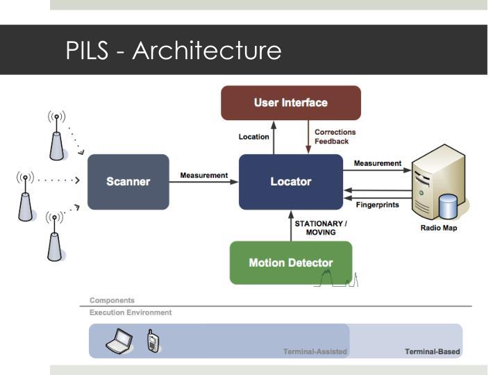 PILS - Architecture