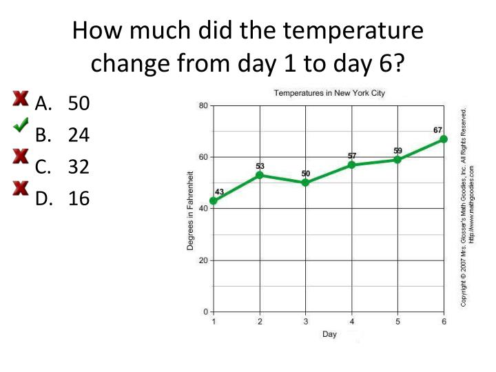 How much did the temperature change from day 1 to day 6?