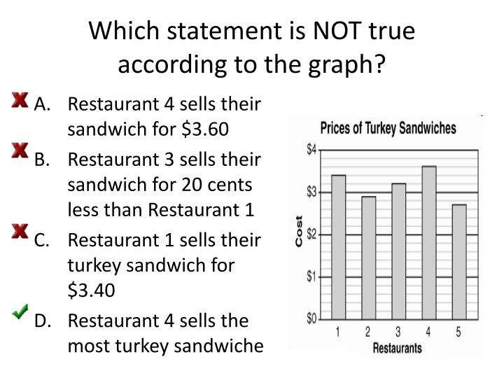 Which statement is NOT true according to the graph?