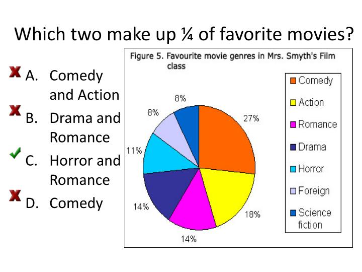 Which two make up ¼ of favorite movies?