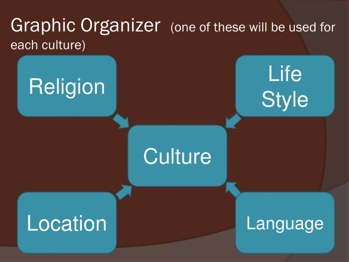 Graphic organizer one of these will be used for each culture