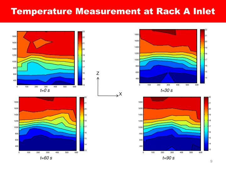 Temperature Measurement at Rack A Inlet