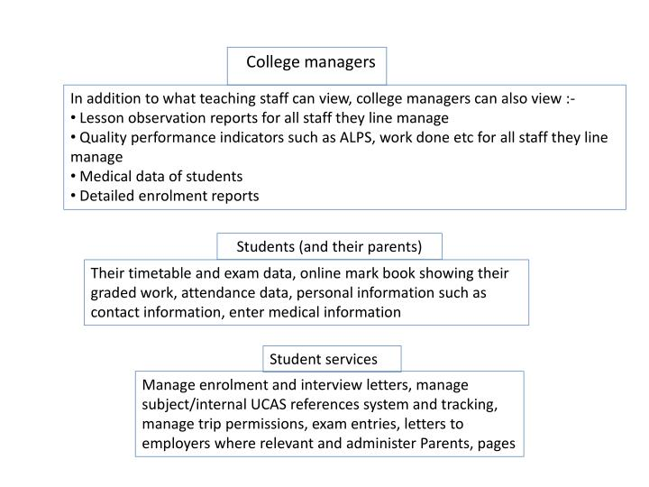In addition to what teaching staff can view, college managers can also view :-