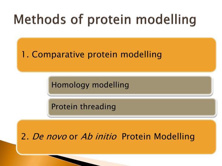 Methods of protein