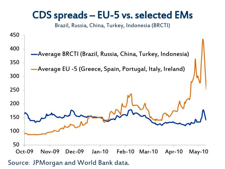 Cds spreads eu 5 vs selected ems brazil russia china turkey indonesia brcti