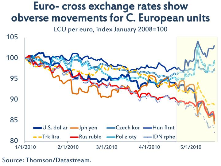 Euro- cross exchange rates show