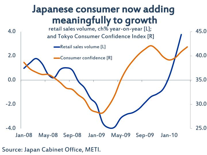 Japanese consumer now adding