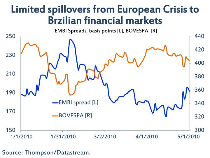 Limited spillovers from European